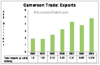 Cameroon Trade:  Exports