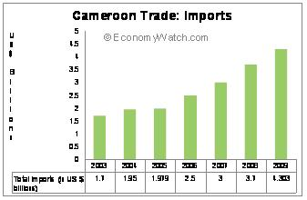 Cameroon Trade: Imports