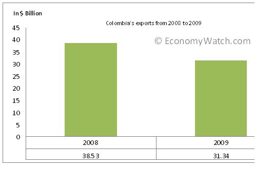 Colombia's Exports from 2008 to 2009