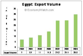 Egypt: Export Volume