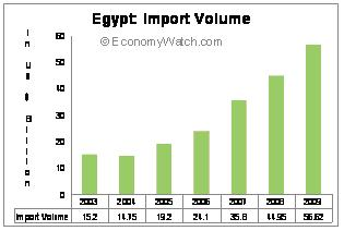Egypt: Import Volume