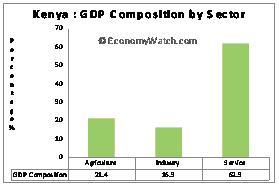 Kenya Economic Structure | Economy Watch