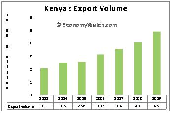 Kenya: Export volume - 2003-2009