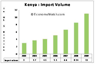 Kenya Import volume 2003-2009