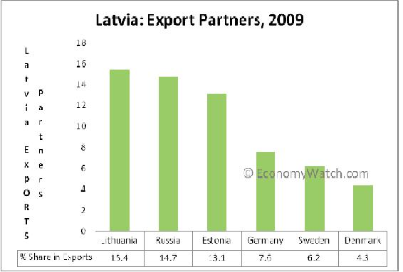 Latvia Export Partners, 2009