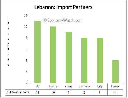 Lebanon Trade, Lebanon Exports, Lebanon Imports | Economy Watch