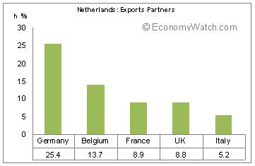 France - Exports
