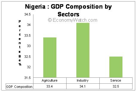 Nigeria's GDP Composition by Sectors