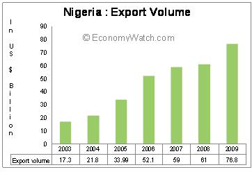 Nigeria's Export Volume 2003-2009