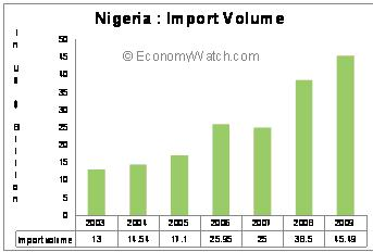 Nigeria's Import Volume 2003-2009