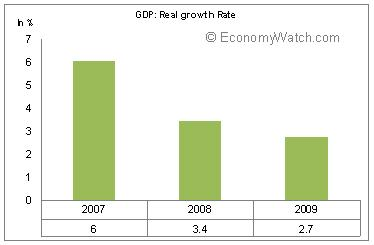 Pakistan's GDP : Real Growth Rate 2007-2009