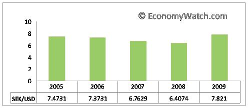 Sweden's currency Swedish Kronor (SEK)'s exchange rates from 2005-2009