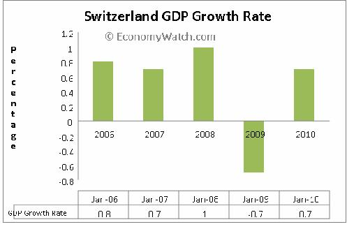 the economy in switzerland economics essay Future economic opportunities for switzerland switzerland is one of the richest countries in the world its standard of living is considerably high and switzerland has, compared to other.