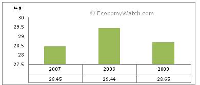 Trinidad and Tobago's GDP-PPP 2007-2009