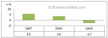 Trinidad and Tobago's GDP real growth rate 2007-2009