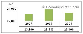 Trinidad and Tobago's GDP-per capita 2007-2009