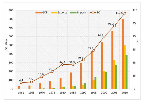 a overview of rapid economic growth of south korean economy I introduction in 1961, at the start of south korea's modern economic  development  recent studies of rapid growth performances in east asia,  including that of.