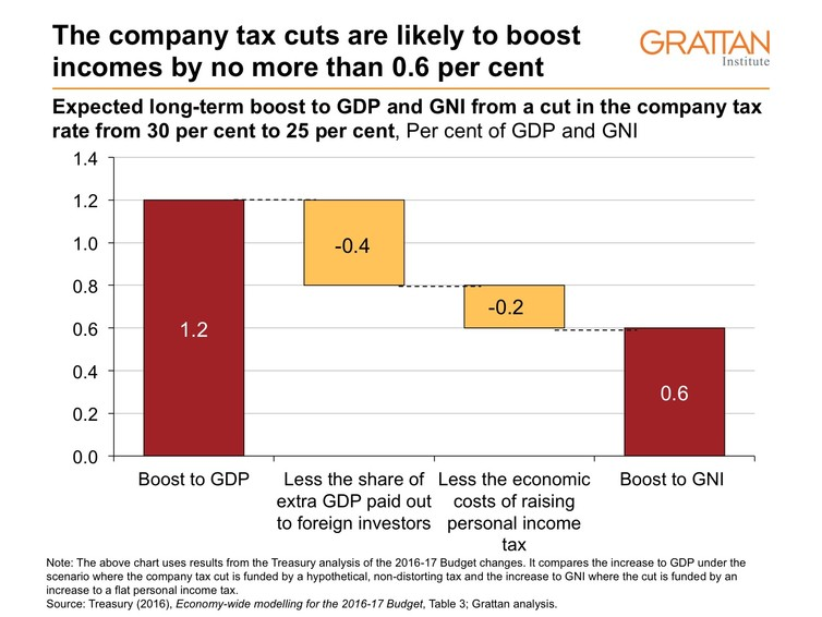 summary on tax cut revolution How ceos should spend their tax cuts by the company is one of the few that has said it will use its tax-cut the revolution in work.
