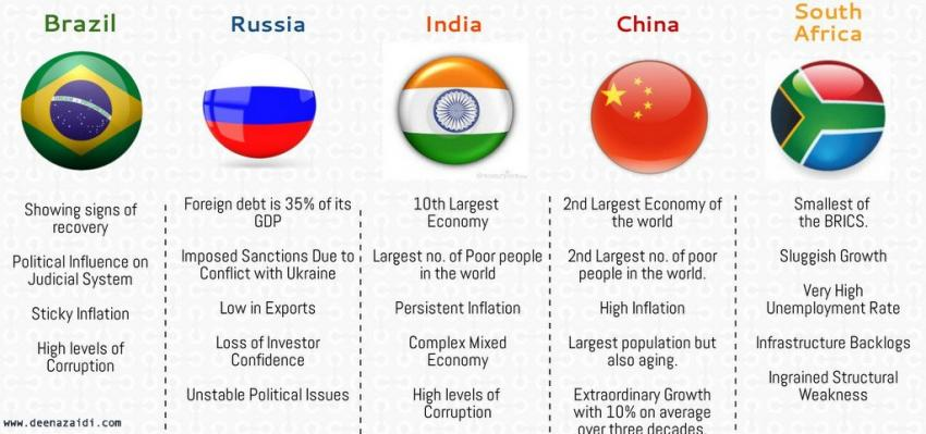 rise of brics economy and its Summary of demographic change and economic growth in the brics: dividend , drag, or disaster the world bank and the imf jointly produce the annual.