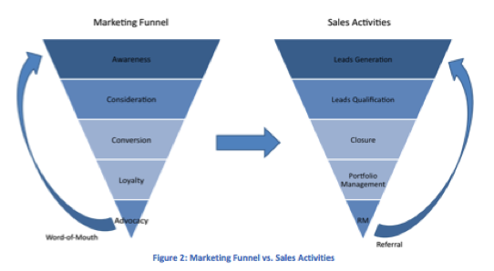 explain the relationship between sales and marketing