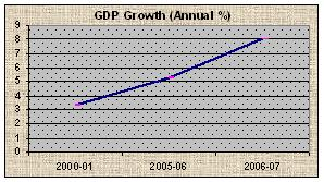 GDP Growth (Annual %)