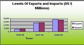 International Trade In Azerbaijan