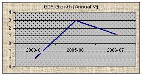 GDP Growth(Annual %)