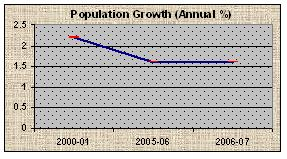 Population Growth(Annual %)