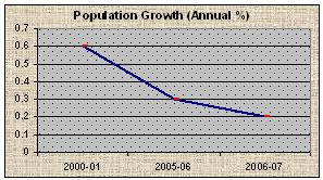 Population Growth (Annual %)