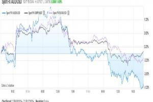 Spox FX AUD, GBP, and EUR retracing recent gains