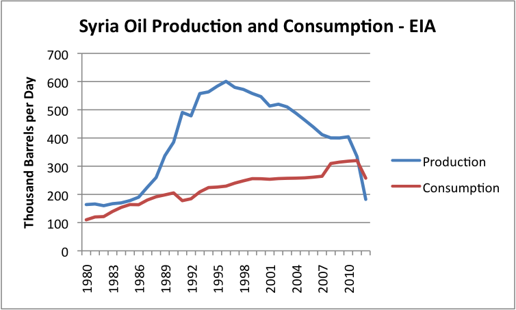 http://www.economywatch.com/userfiles/1-syria-oil-production-and-consumption-eia.png