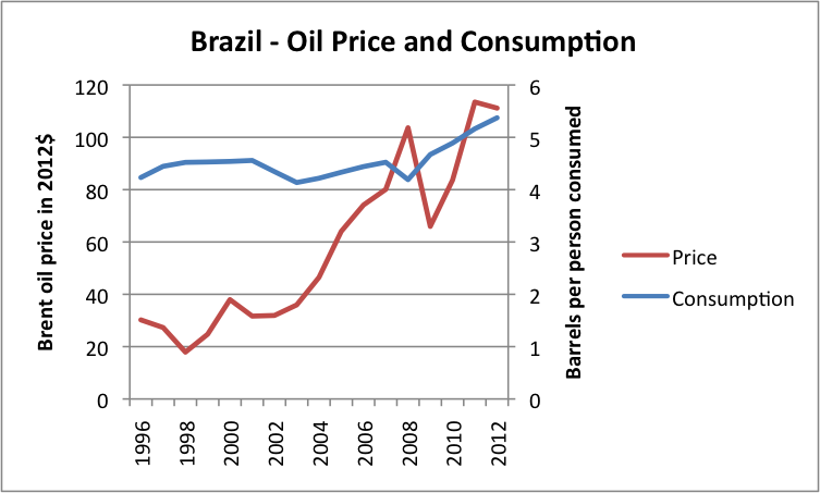 Figure 11. Liquids (oil including biofuel, etc) consumption for Brazil, based on data of US EIA, together with Brent oil price in 2012 dollars, based on BP Statistical Review of World Energy updated with EIA data.