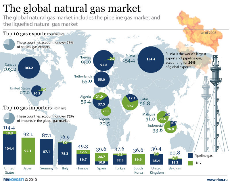Global natural gas market