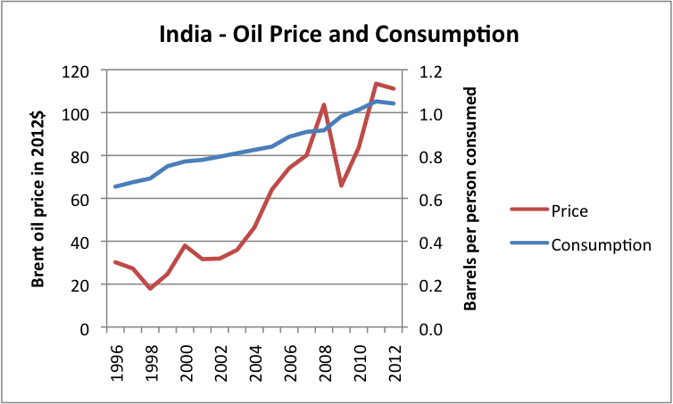 Figure 2. Liquids (including biofuel, etc) consumption for India, based on data of US EIA, together with Brent oil price in 2012 dollars, based on BP Statistical Review of World Energy updated with EIA data.