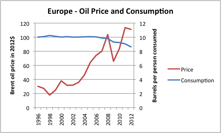 Figure 5. Liquids (oil including biofuel, etc) consumption for Europe, based on data of US EIA, together with Brent oil price in 2012 dollars, based on BP Statistical Review of World Energy updated with EIA data.