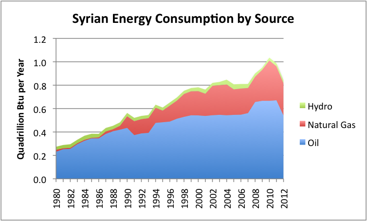 Behind Syria's Crisis: How Oil & Gas Limits Contributed To