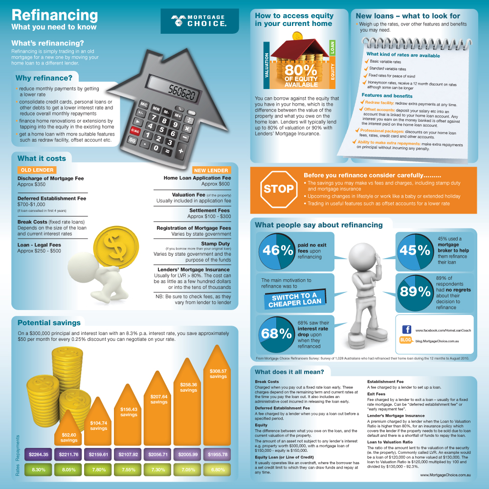 Infographic Refinancing Home Loan