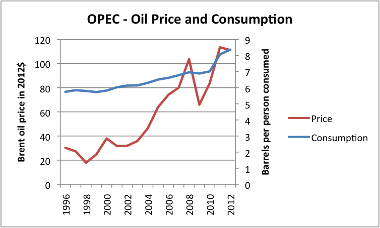 Figure 7 Liquids (oil including biofuel, etc) consumption for OPEC, based on data of US EIA, together with Brent oil price in 2012 dollars, based on BP Statistical Review of World Energy updated with EIA data.