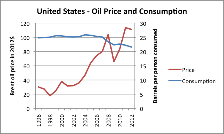 Figure 6 Liquids (oil including biofuel, etc) consumption for United States, based on data of US EIA, together with Brent oil price in 2012 dollars, based on BP Statistical Review of World Energy updated with EIA data.