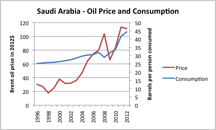 Figure 8 Liquids (oil including biofuel, etc) consumption for Saudi Arabia, based on data of US EIA, together with Brent oil price in 2012 dollars, based on BP Statistical Review of World Energy updated with EIA data.