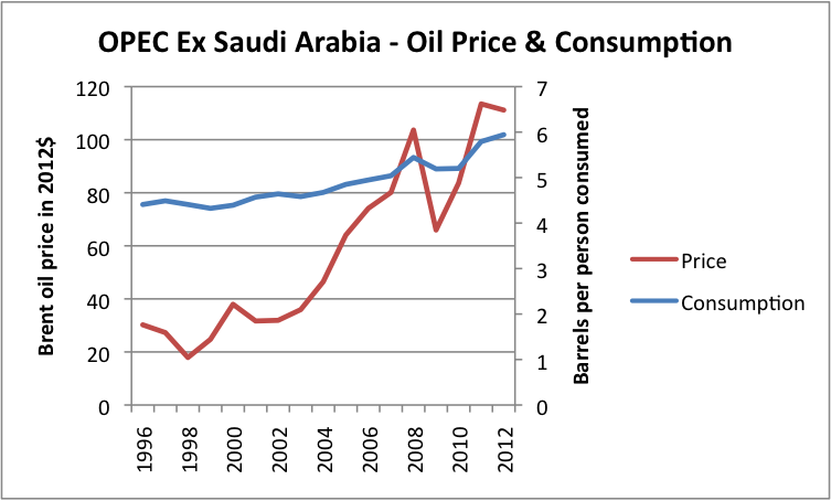Figure 9 Liquids (oil including biofuel, etc) consumption for OPEC ex Saudi Arabia, based on data of US EIA, together with Brent oil price in 2012 dollars, based on BP Statistical Review of World Energy updated with EIA data.