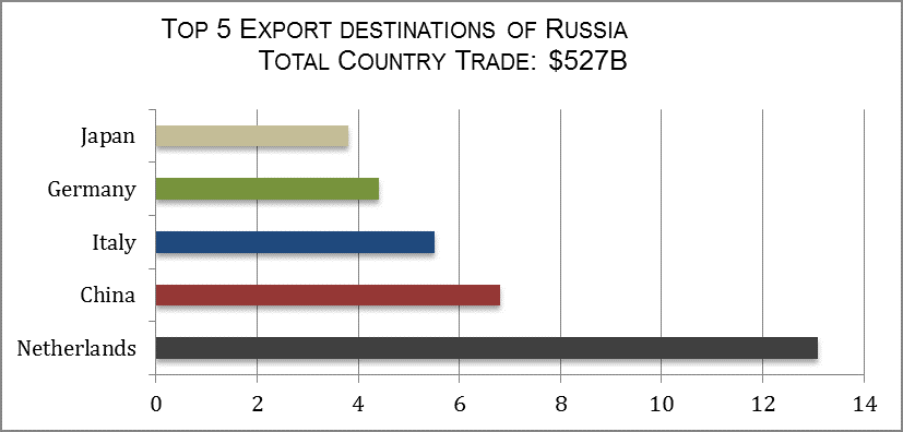Countries Russia Trades With or Whose Trade With Russia