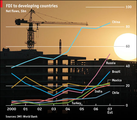 FDI to Developing Countries