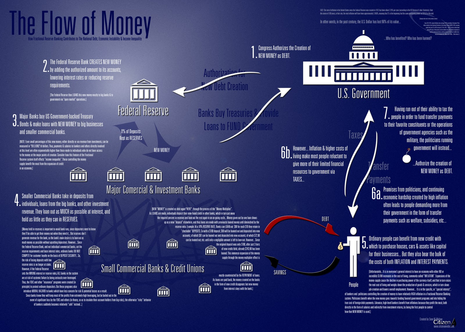 The Flow of Money Infographic