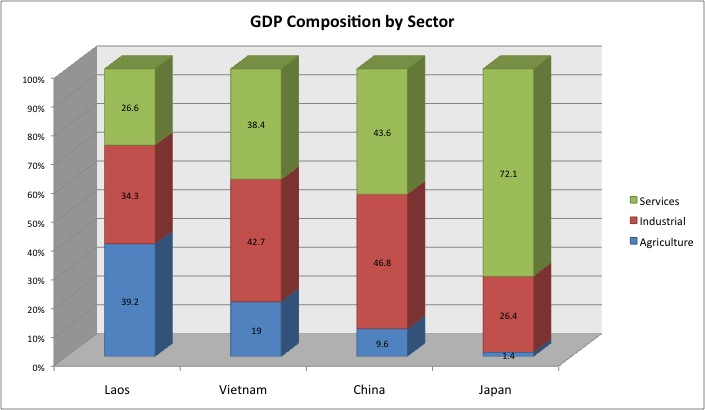 gdp composition by sector for laos, vietnam, china and japan