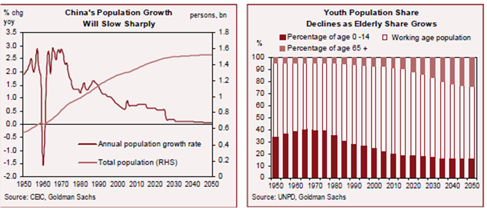China Population growth