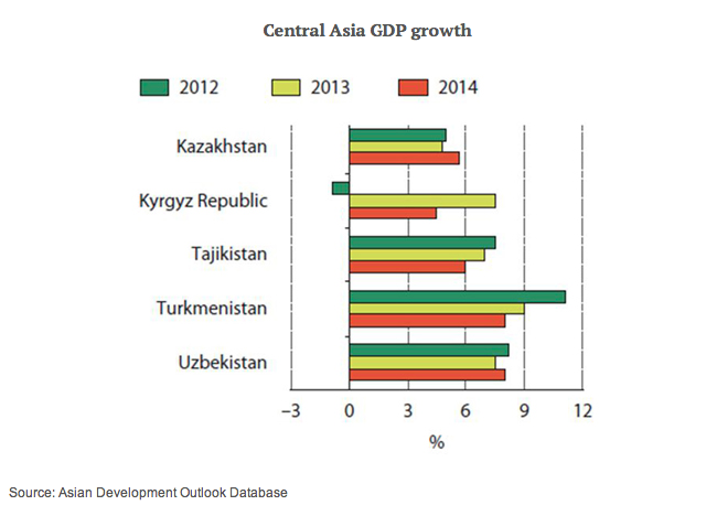 Why Central Asia Needs Economic Integration | Economy Watch