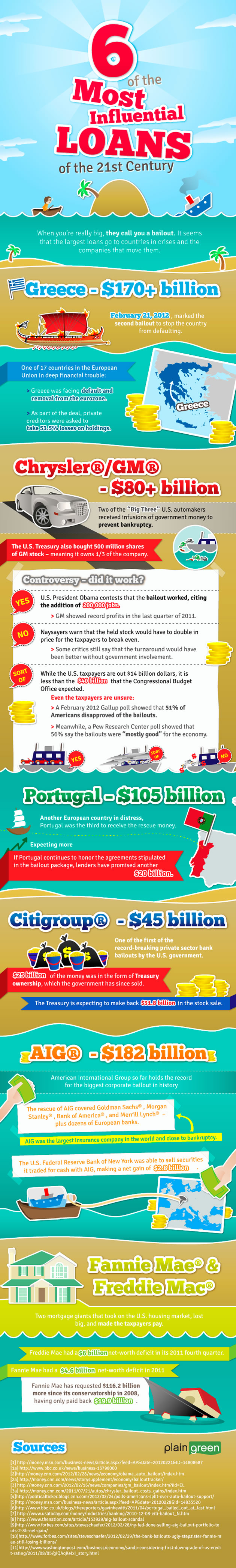 Infographic: Biggest Bailouts of the 21st Century