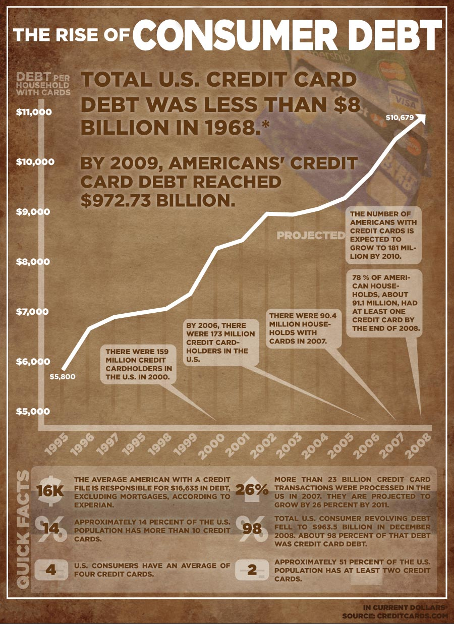 The Rise of Debt Infographic