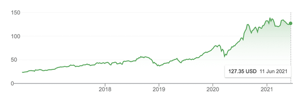 Apple's stocks 2021